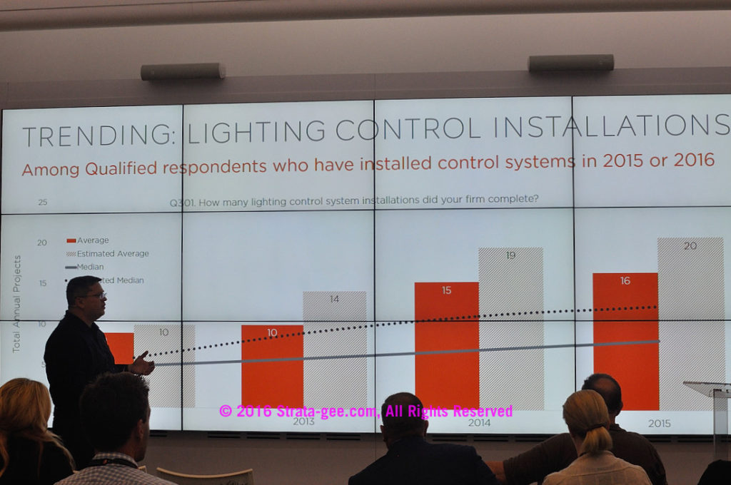 CEDIA survey-lighting control