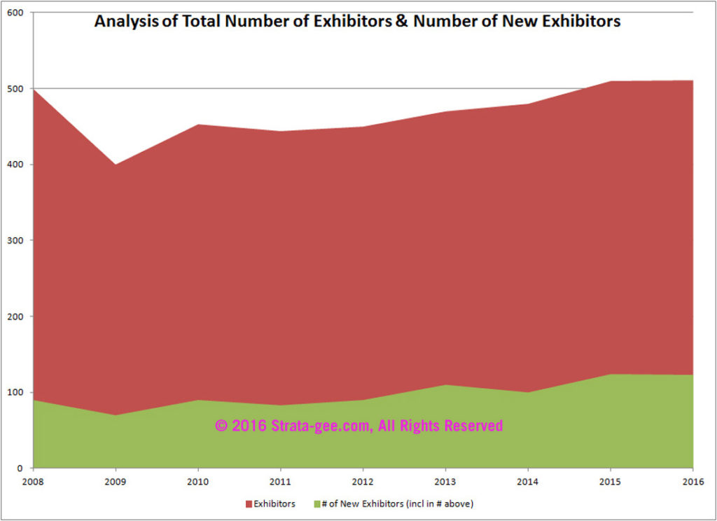 Chart showing trends in exhibitors
