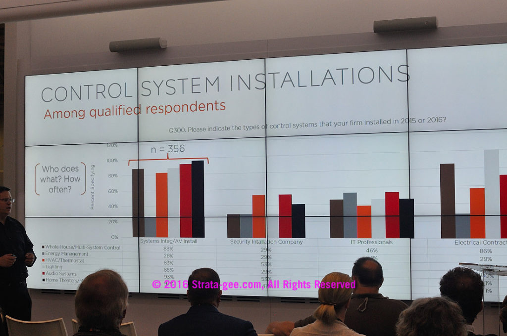 CEDIA survey-control installations