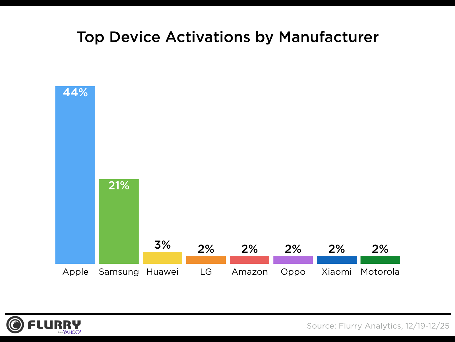 Top activations by brand