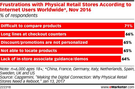 Chart of retail frustrations