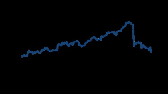 Chart showing Toshiba stock price