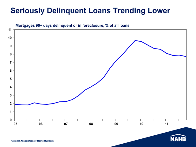 Chart Showing Delinquencies
