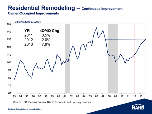 Chart of Remodeling Activity