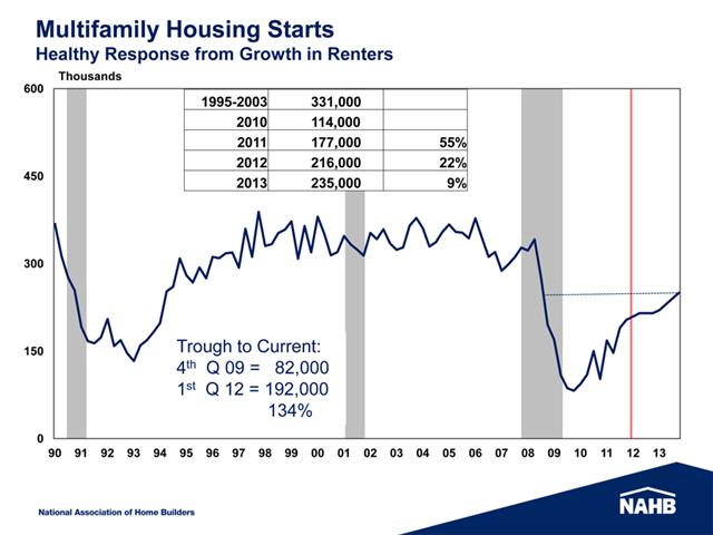 Chart Showing Multi-Faminly Housing Starts