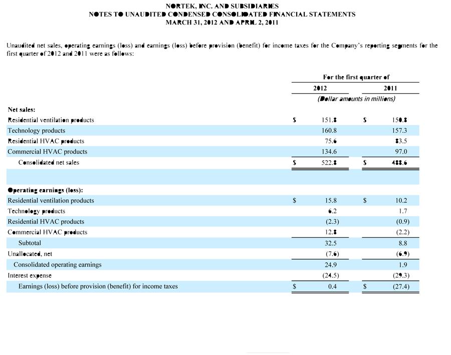 Nortek's First Quarter Sales by Segment