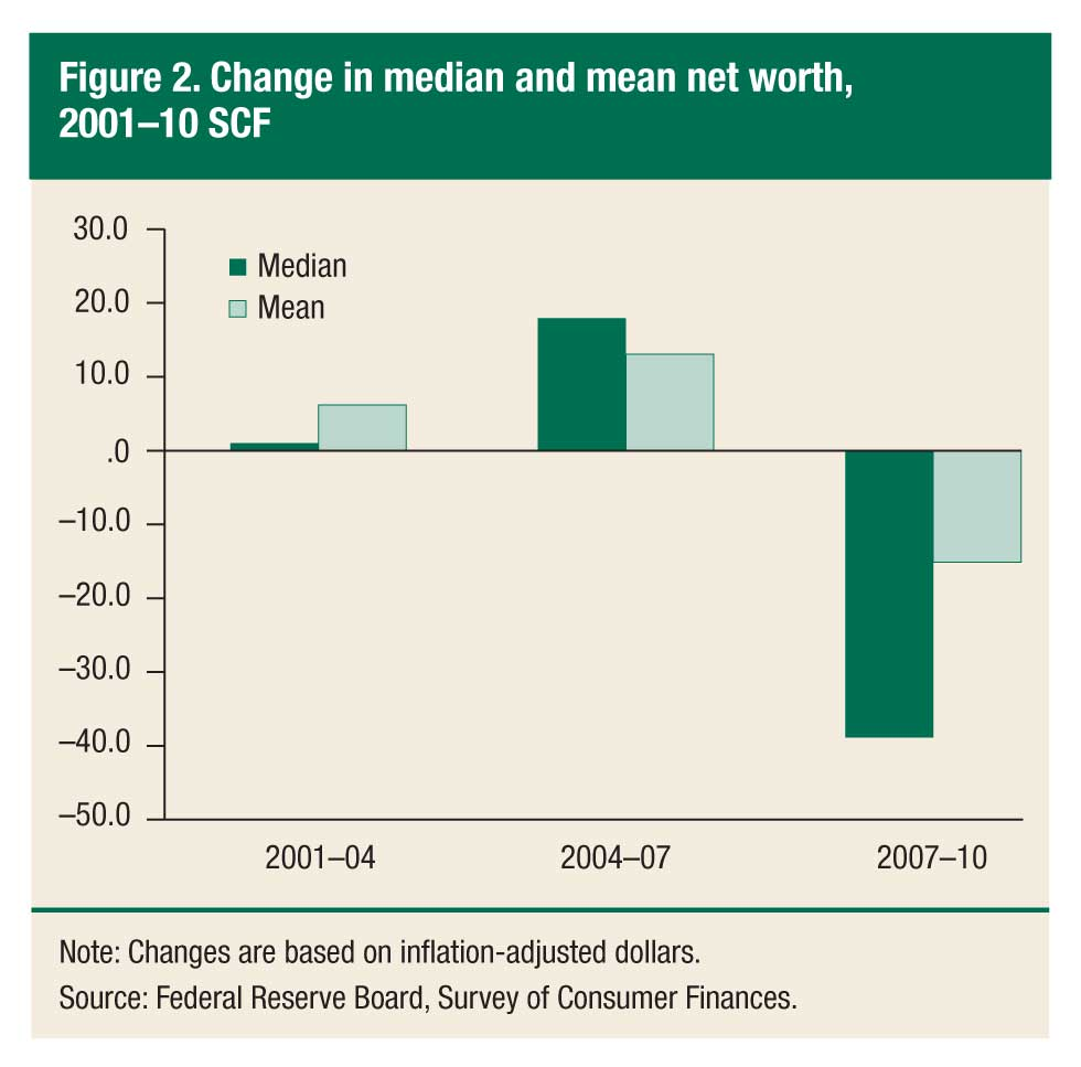 The Fed's Chart Showing Changes in Net Worth