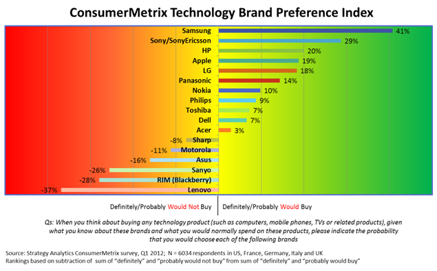 Strategy Analytics 2012 Technology Brand Preference Survey