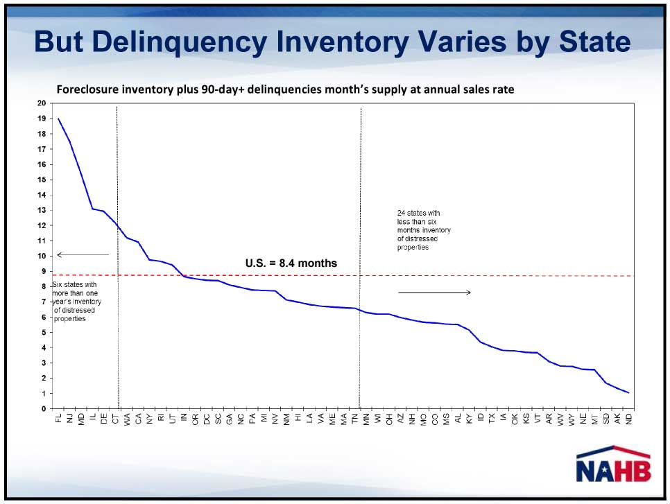 Chart showing Delinquency Inventory by State
