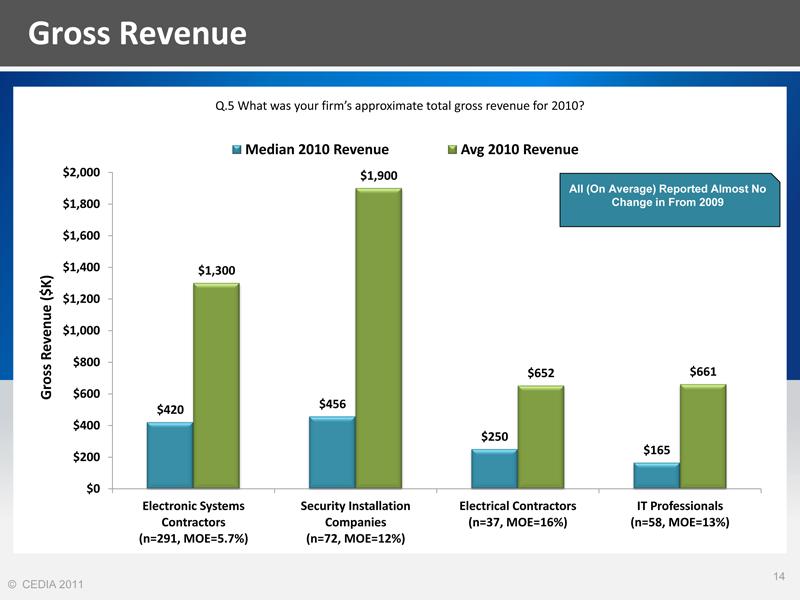 Gross Revenue from CEDIA Market Research
