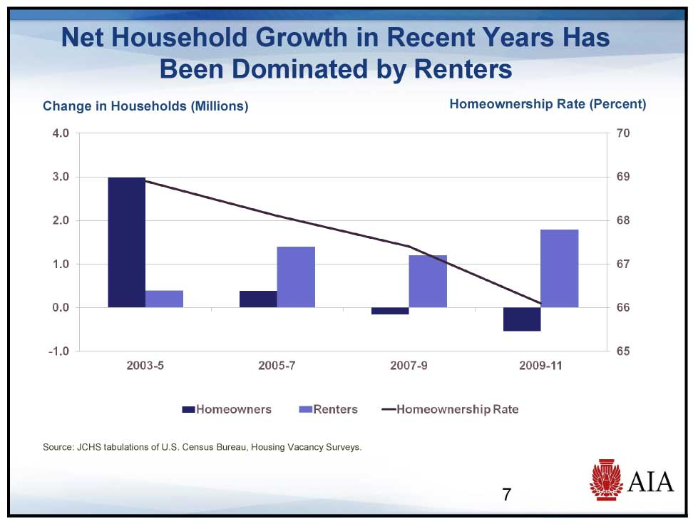 Rate of Home Ownership is Declining