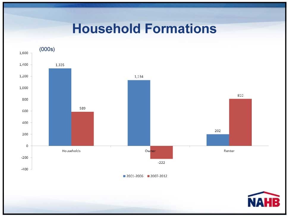 Chart showing the breakdown of owners versus renters in household formation