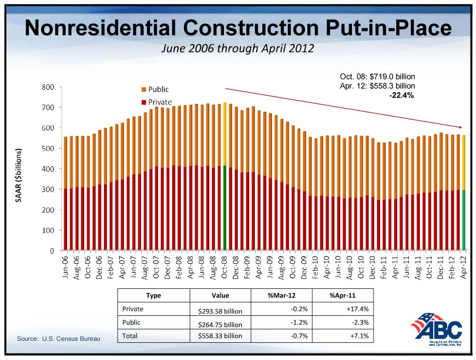 Nonresidential Construction Trend