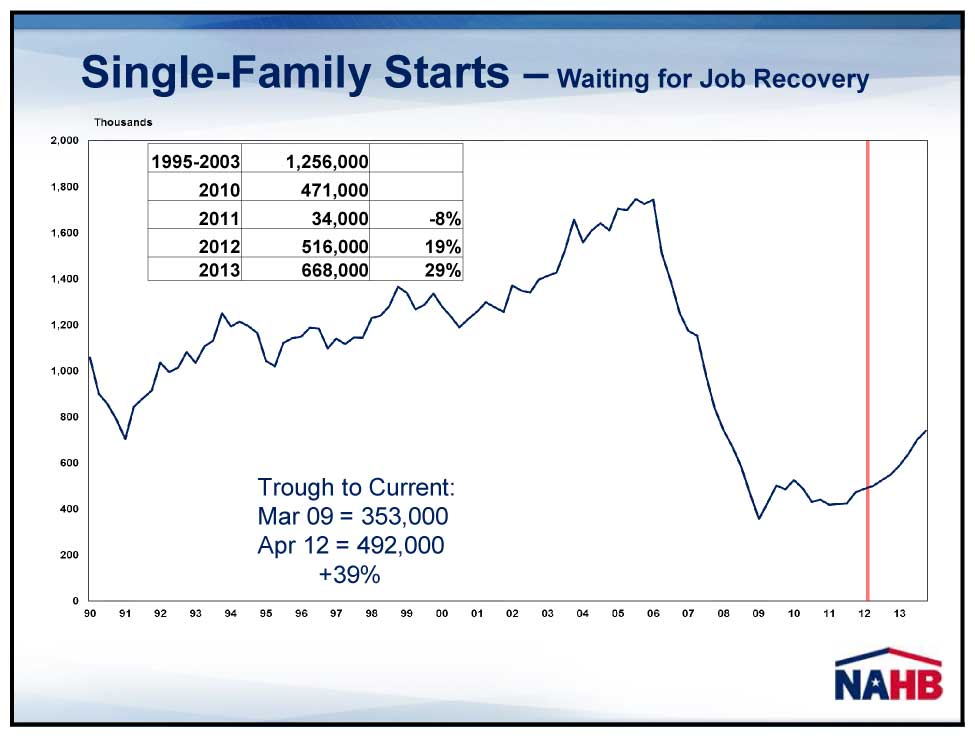 Chart showing forecast for single-family housing starts