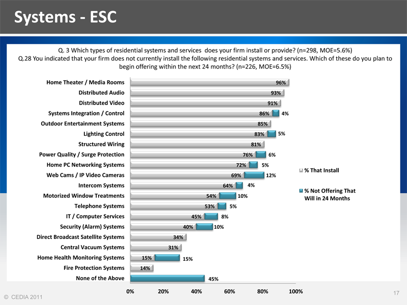 Systems Installed by ESCs from CEDIA Market Research