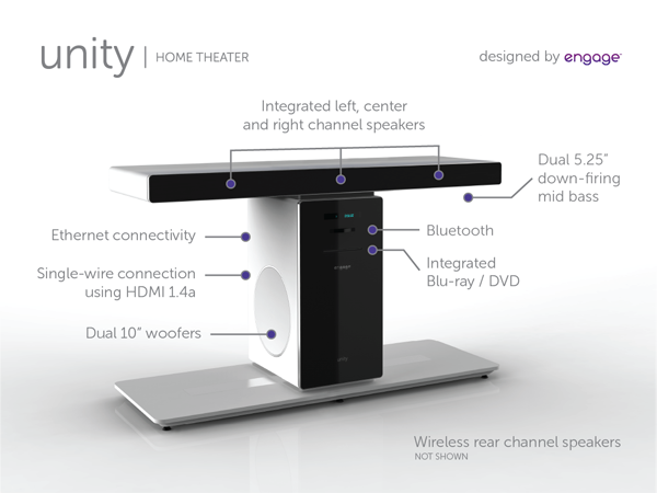 Photo of Unity Home Theater with Callouts
