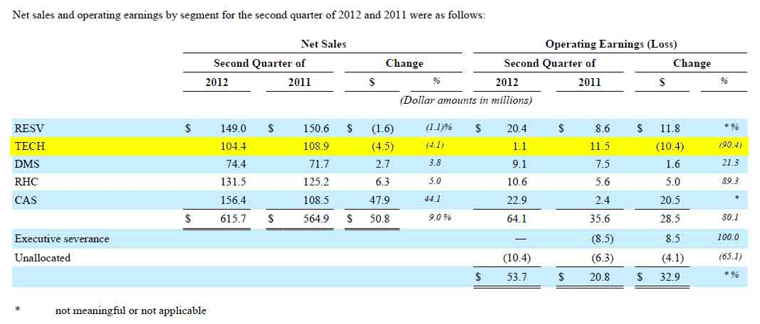 Nortek Q2 2012 Segment Results