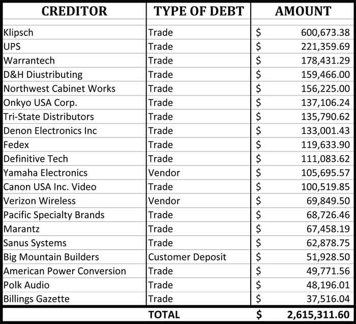 Graphic Showing Top 20 Vann's Creditors