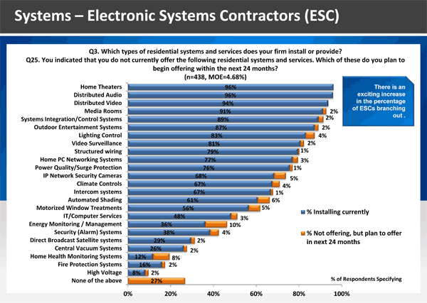 Graphic Showing Types of Systems Installed