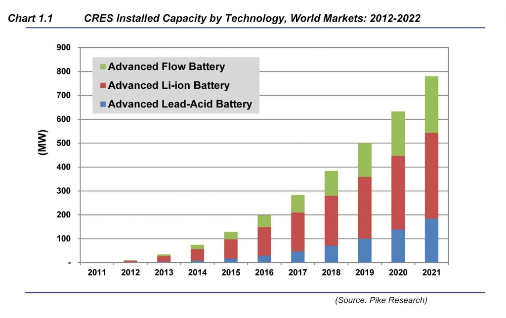 Chart Showing Projected Growth for Community & Residential Energy Storage