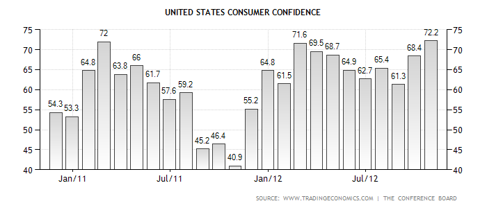Graph showing consumer confidence