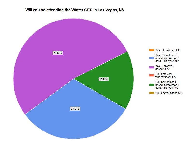 Graph showing CES attendance