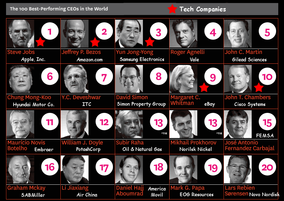 Photos of the Top 20 CEOs in the World