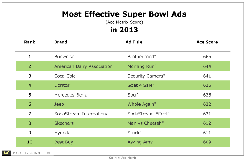 Chart of most effective Super Bowl ads