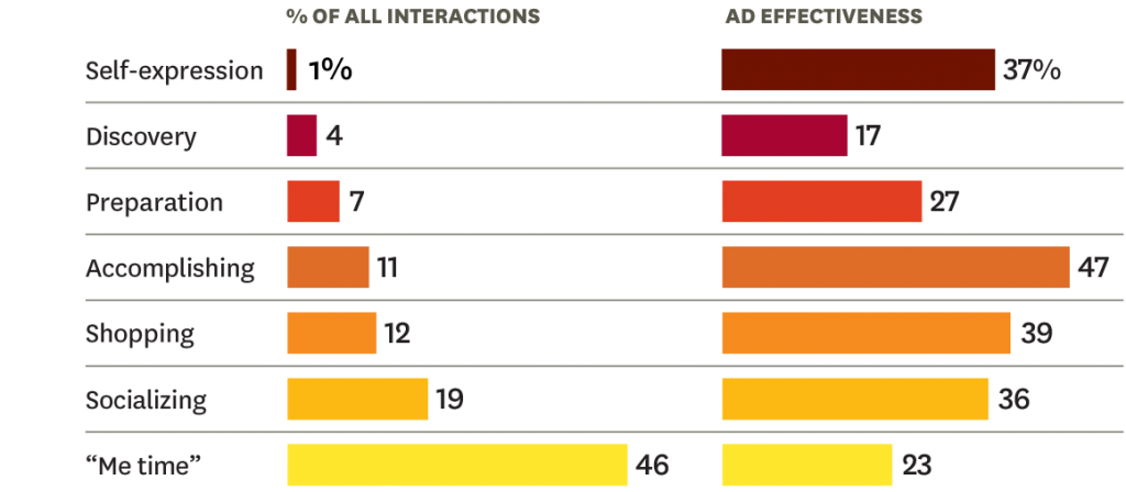 Graphic: Ad Effectiveness