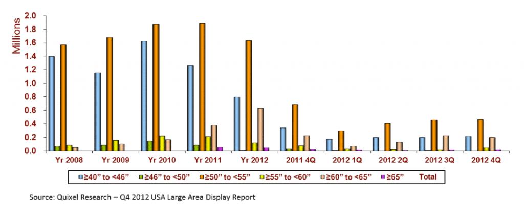 Graph of Plasma TV sales