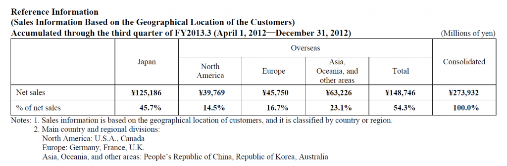Table showing Yamaha sales by region