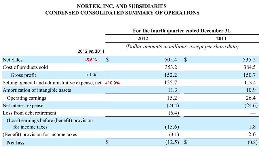 Nortek, Inc's Q4 financial results