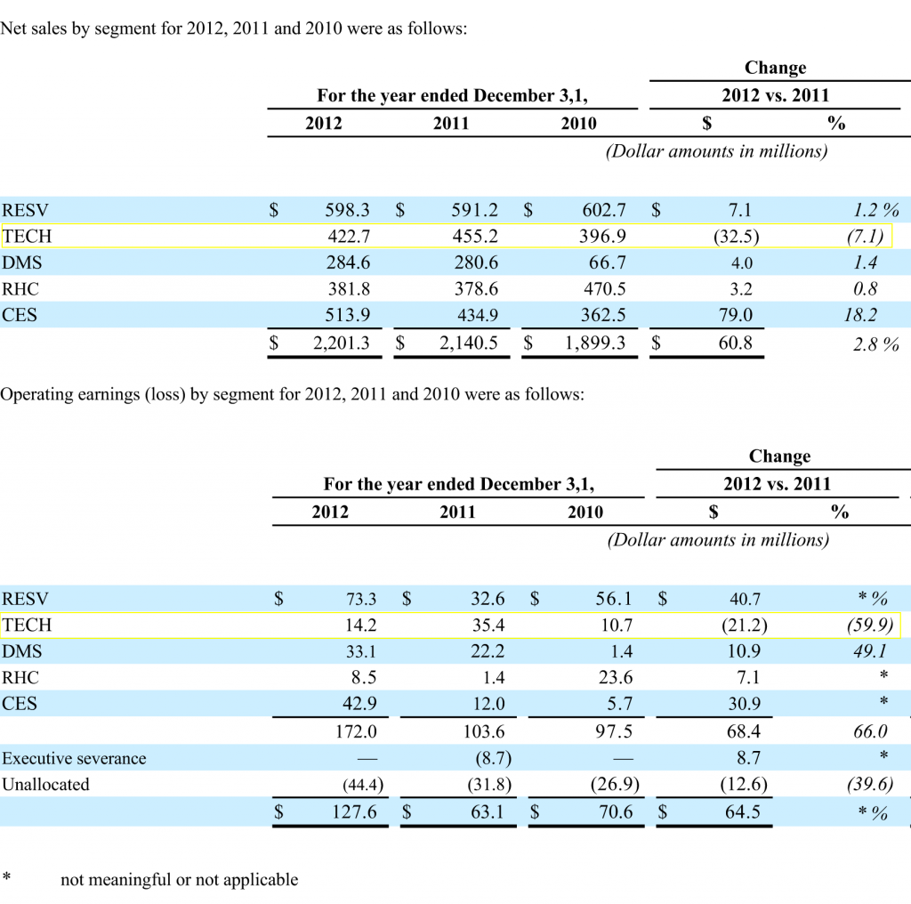 Chart showing FY2012 results by segment.