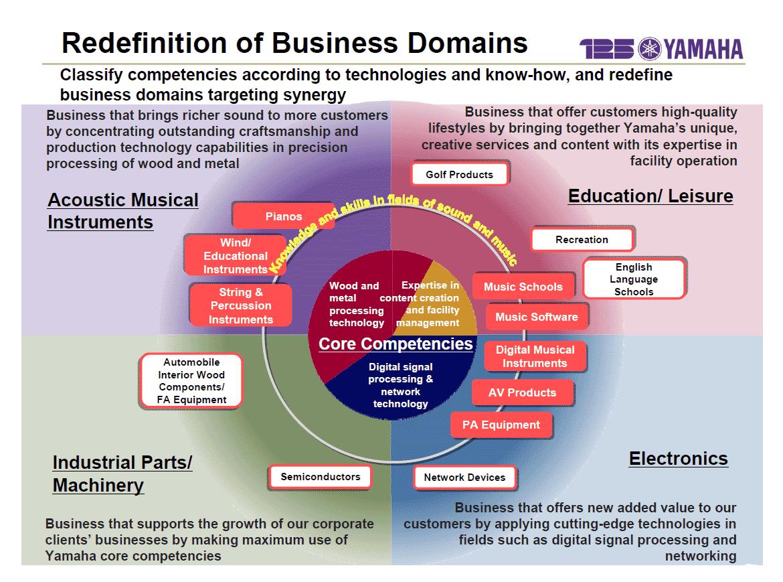 Graph showing Yamaha's new business segments