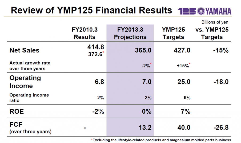 Graph of YMP125 Results