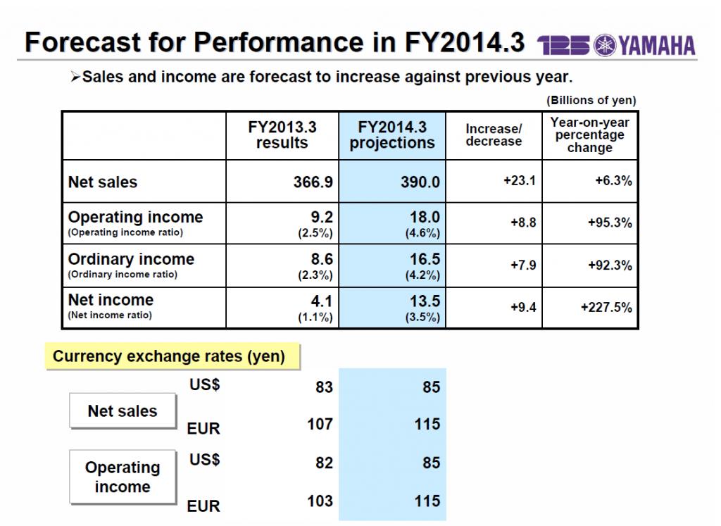 Matrix of Yamaha's FY2014 forecast