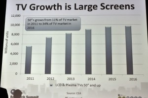Graph showing growth in popularity of large screen sizes