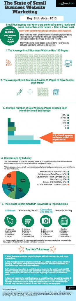 Graphic on small business websites