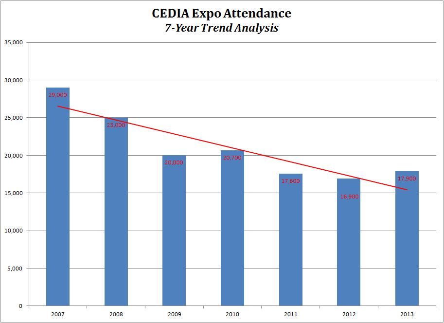 Graph of CEDIA Expo attenance