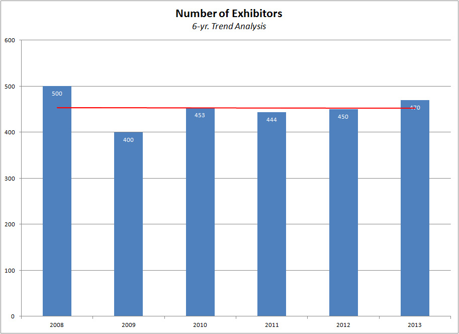 Chart showing number of exhibitors over the years