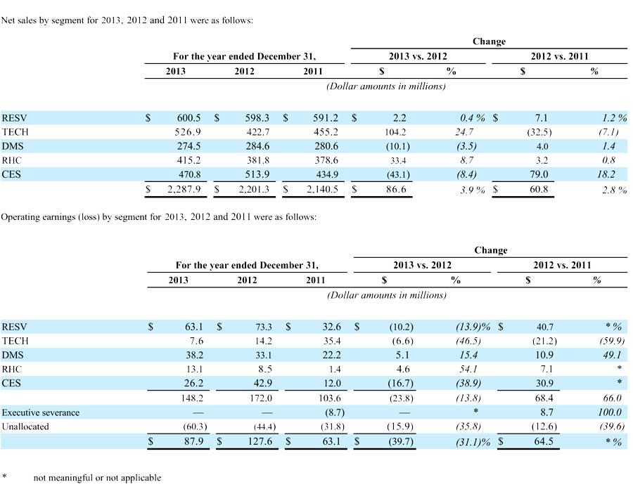 Nortek FY 2013 results by segment