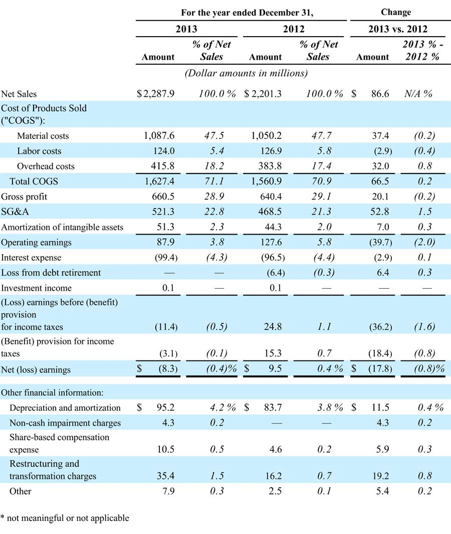Table of Nortek's 2013 annual financial results