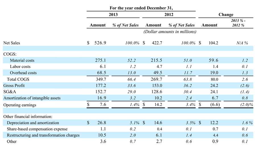 Table of Nortek's TECH Segment FY2013 results