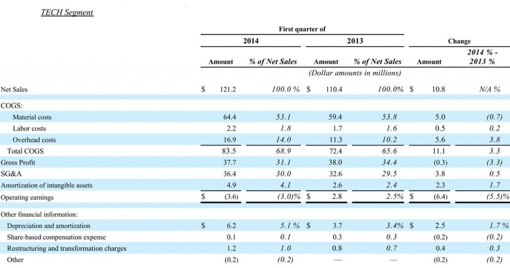 Table showing TECH segments performance