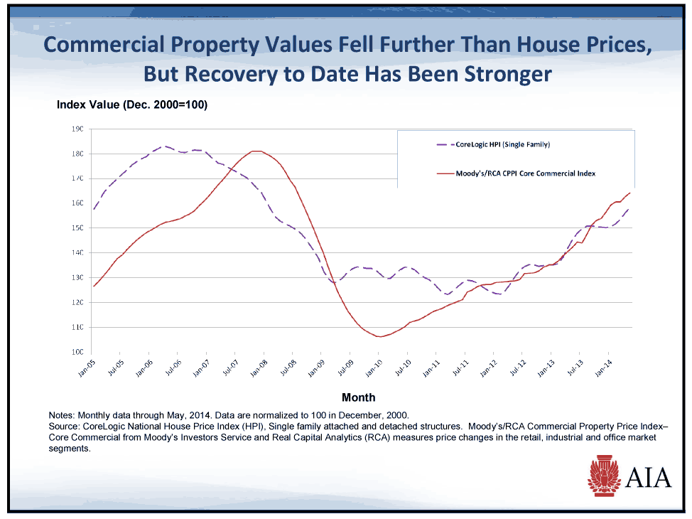 Graph of commercial property values