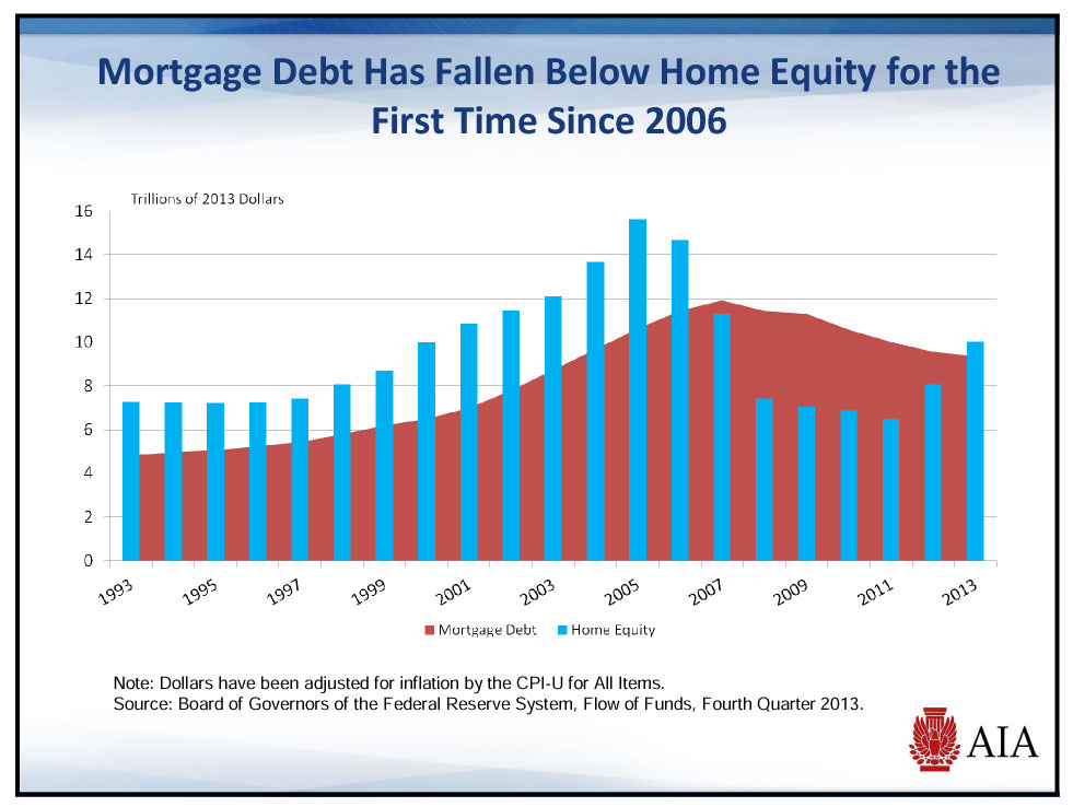 Chart on Mortgage debt