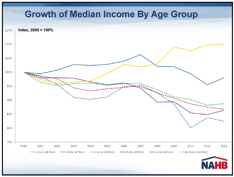 Graph of median income
