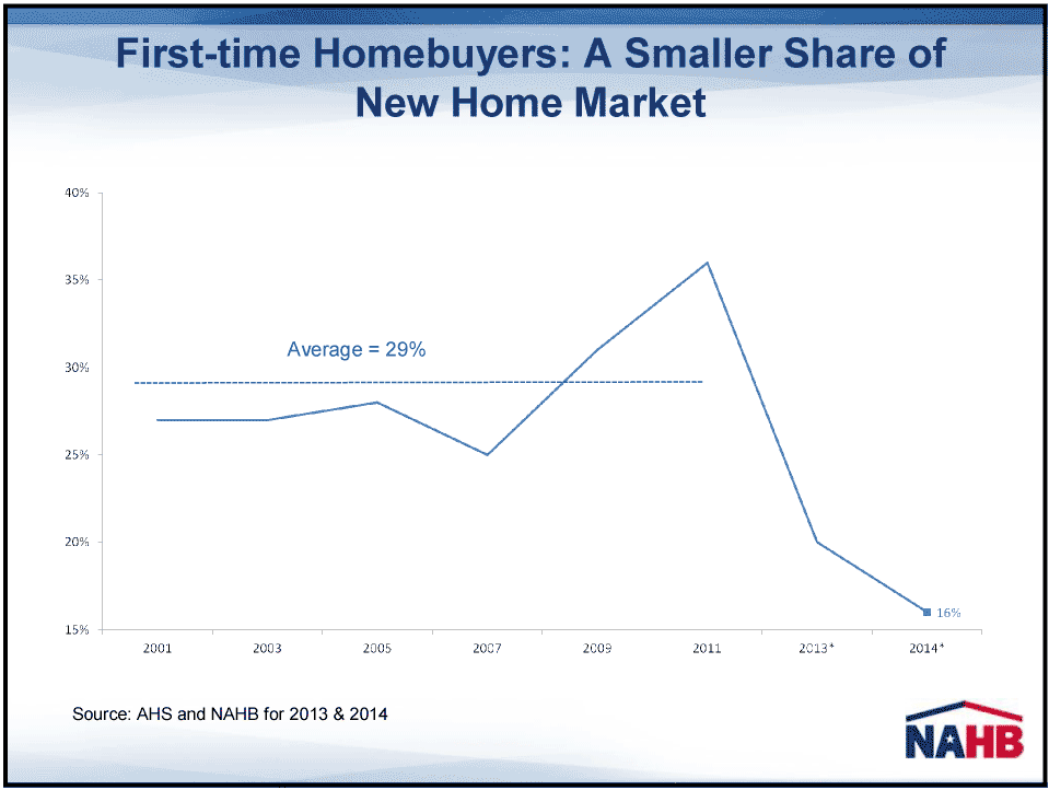 Graph of new home buyers