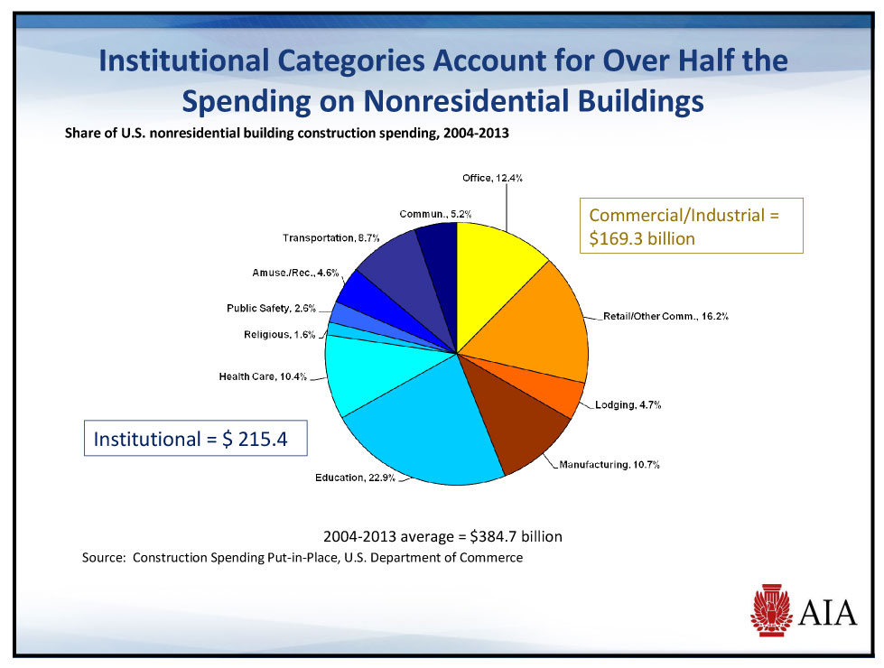 Graph on nonresidential construction spending by category