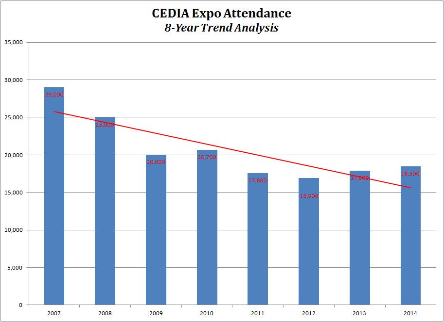Graph of CEDIA Expo attendance
